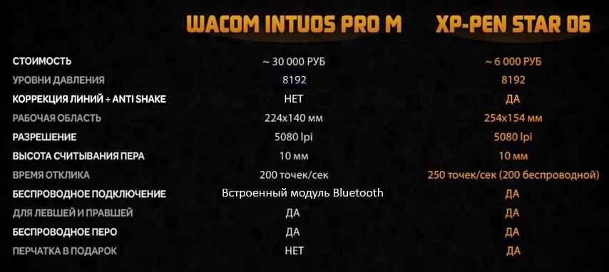 сравнение wacom intuos pro m и xp-pen star 06
