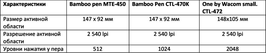 Wacom Bamboo сравнение